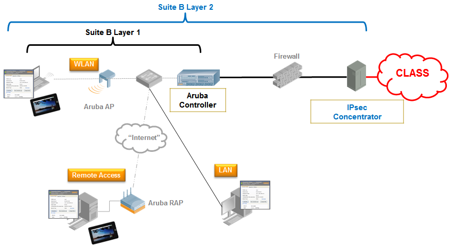 Aruba Networks Advanced Cryptography